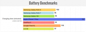 نتیجه بنچمارک باتری اورجینال SAMSUNG GALAXY NOTE 8