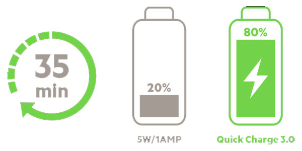 تفاوت فست شارژ و معمولی